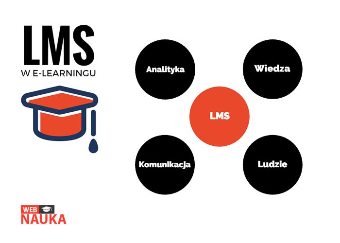 system zarządzania nauką w e-learningu